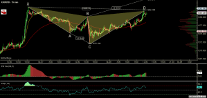 XAUUSD - Primary Analysis - Nov-08 1240 PM (15 min).png