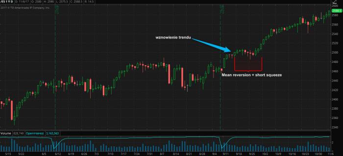 esz7 wznowienie trendu S&P 500 Futures na nowym szczycie