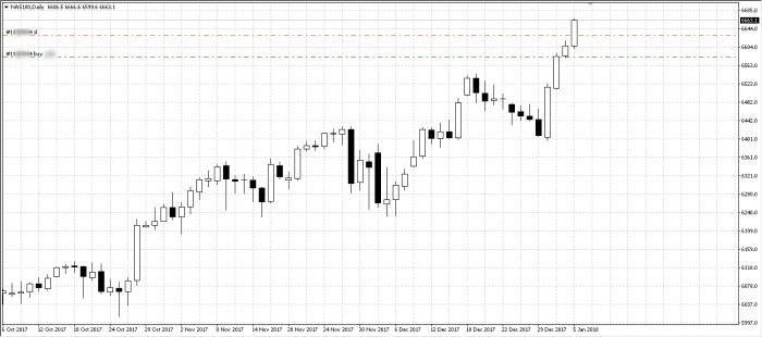 NASDAQ pozycja Czas na rollercoaster...