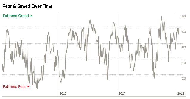 fg long Szczyt hossy na S&P 500 ?