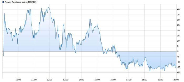 Euwax Armagedon na rynkach