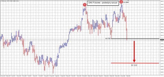 dax futures double top DAX Futures   potwierdzenie formacji podwójnego szczytu