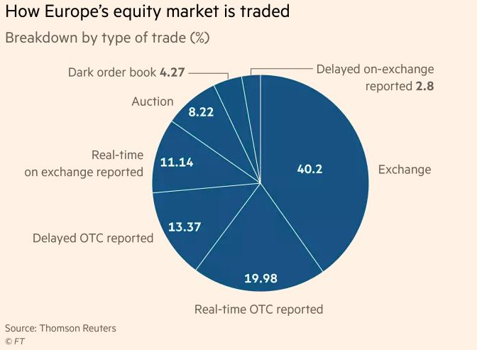 reuters rt otc Trading in the dark