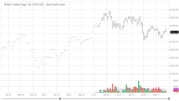 FGU18 Barchart Interactive Chart 08 24 2018 Kociokwik