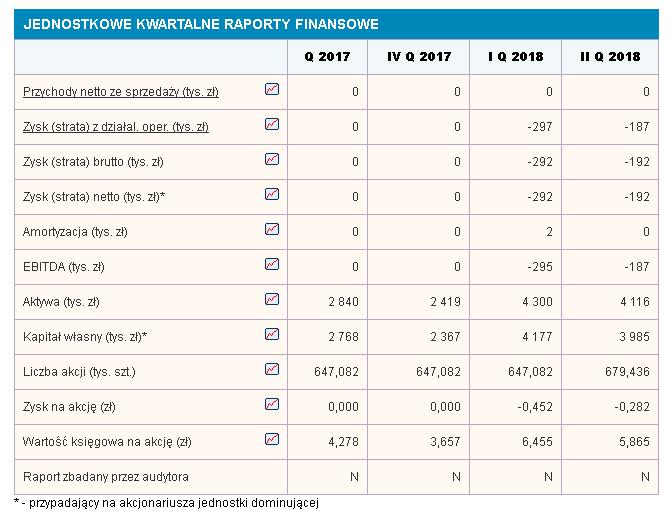 raport Pump and Dump na Creepy Jar SA?