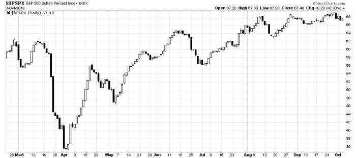 bpspx S&P 500 i E mini S&P 500 Futures   technicznie