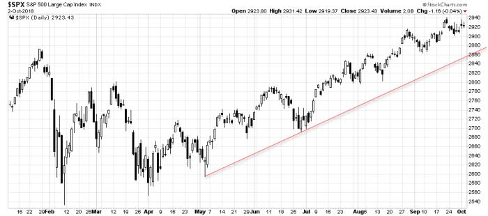 spx trend Bull(shit) calling   S&P 500