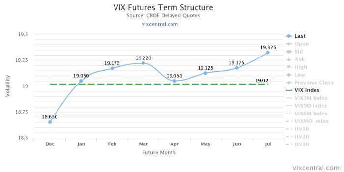VIX Niewykorzystana okazja na FANG+ Futures