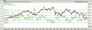 dax-vs-put-call- listopad 15.png