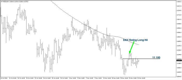 dax swing long 1 DAX, FANG, NASDAQ, S&P 500