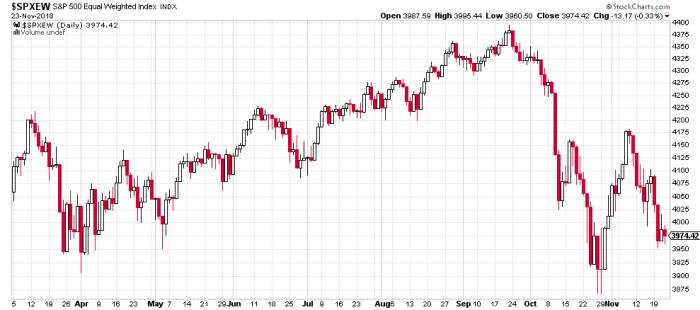 spxew DAX, FANG, NASDAQ, S&P 500