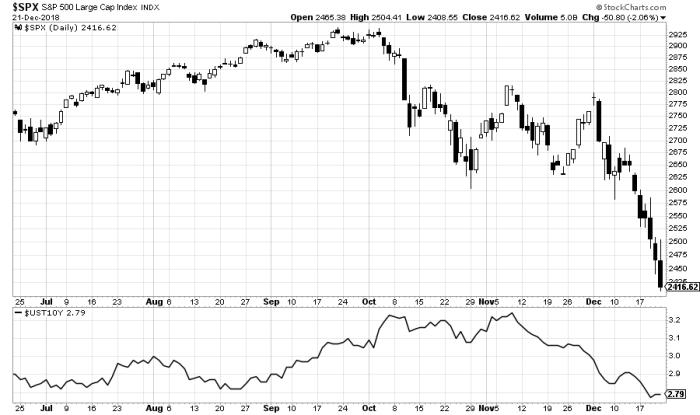 parity Korekta, panika, krach, histeria rynkowa?