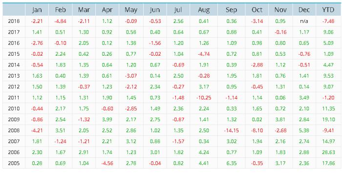 short2 Short volatility – VIX Futures II
