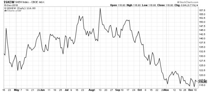skew 1 Short volatility – VIX Futures II