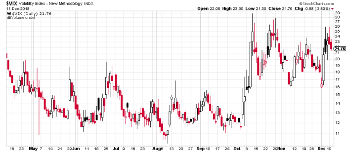 vix 1 Short volatility – VIX Futures II