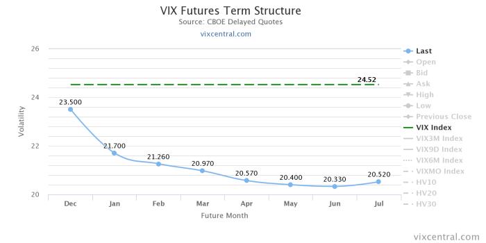 vix futures term structure Short volatility – VIX Futures III