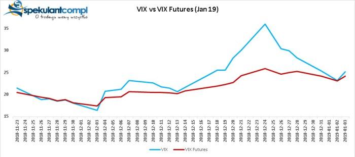 vix Mean reversion?