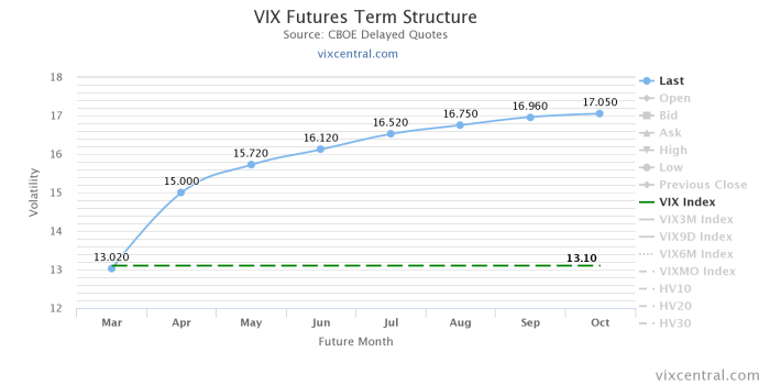 vix futures term structu Pułapka oraz E mini intraday ponownie nad kreską