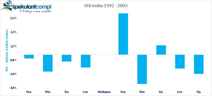 VIX old VIX i Wielkanoc