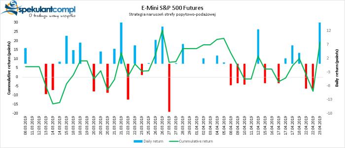 e mini 1 DAX Futures   pivot points 24.04