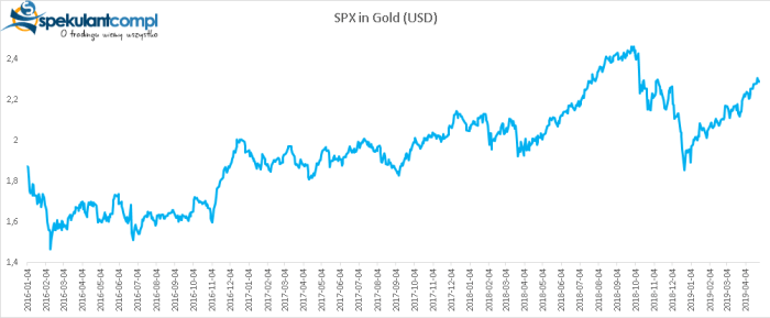 spxgold USA na szczytach, dolar... na szczytach