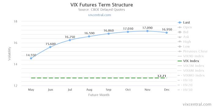 vix futures term structure Decydujący tydzień