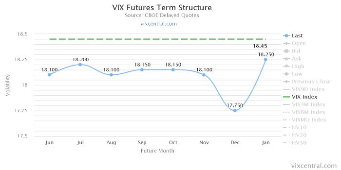 vix futures term structu Początek czerwca   pułapka trwa w najlepsze