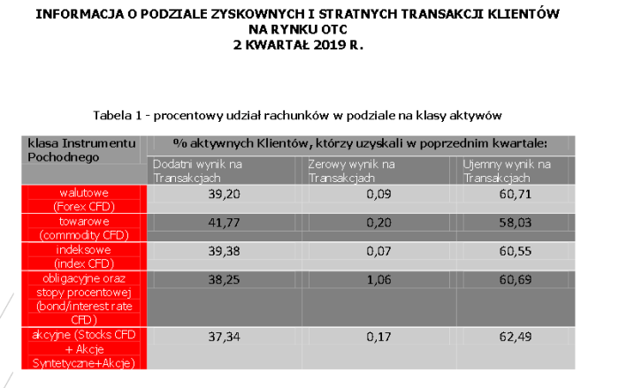 stats xtb CFD DAX Futures i EURUSD odpowiedzialne za straty polskich retaili