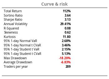 curve risk Roczna analiza strategii intraday E mini S&P 500 Futures