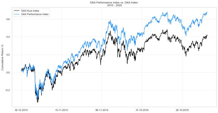dax vs dax2 Komponenty DAX vs. DAX Futures