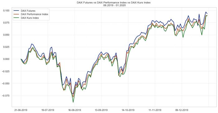 fdax vs dax Komponenty DAX vs. DAX Futures