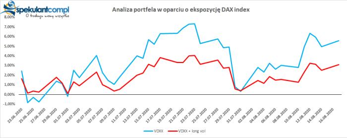 dax portfel DAX w konsolidacji   co wiemy po 2 miesiącach