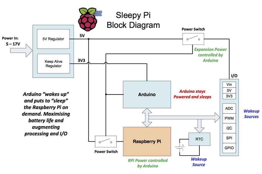 raspberry pi 3 model b wiring diagram phase 4 wire energy meter block ho schwabenschamanen de of rh 17 malibustixx