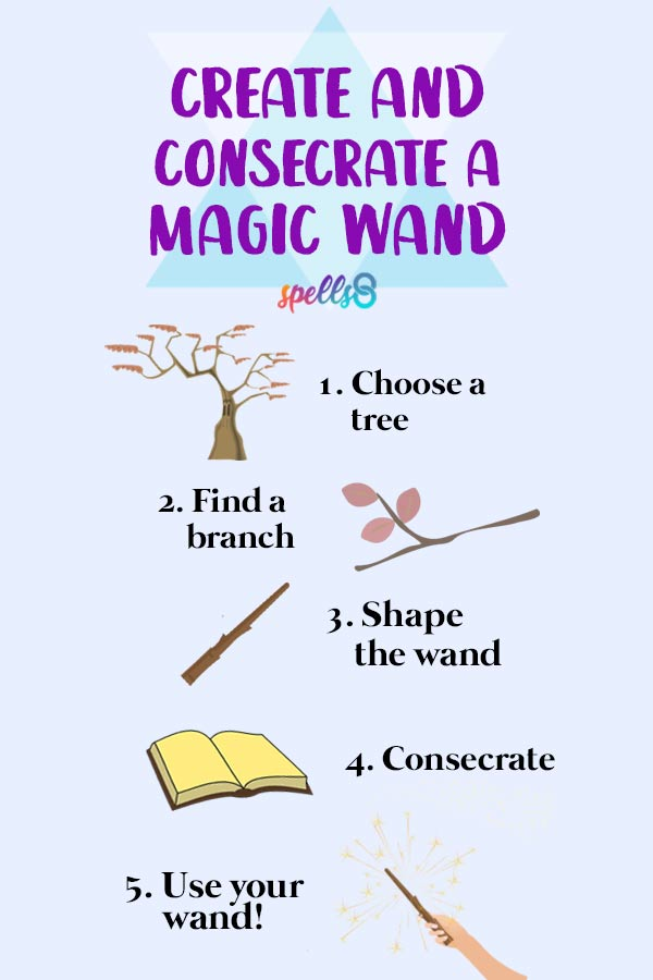 Create and Consecrate your Wand