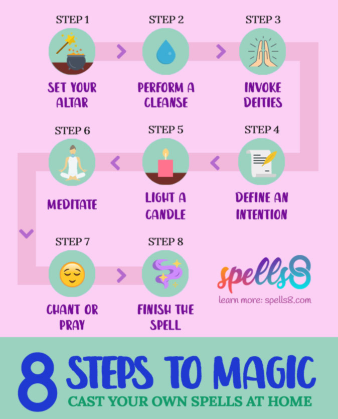 How-to-Cast-Magic-Spell-8-Steps