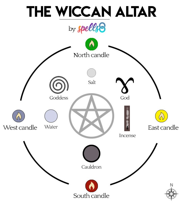 Easy Wiccan Altar