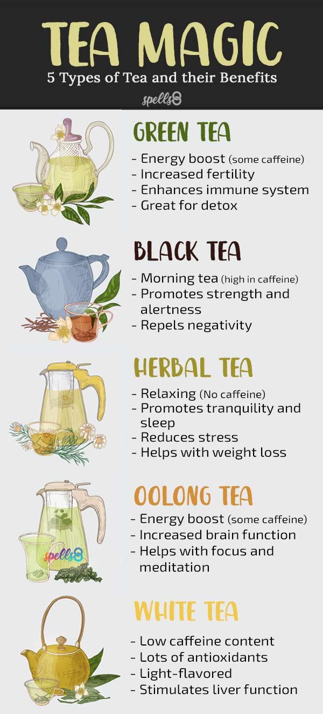 Tea Magic Properties in Rituals