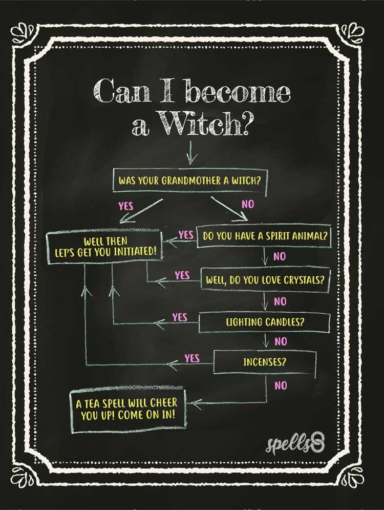 Can I become a Witch? Flowchart