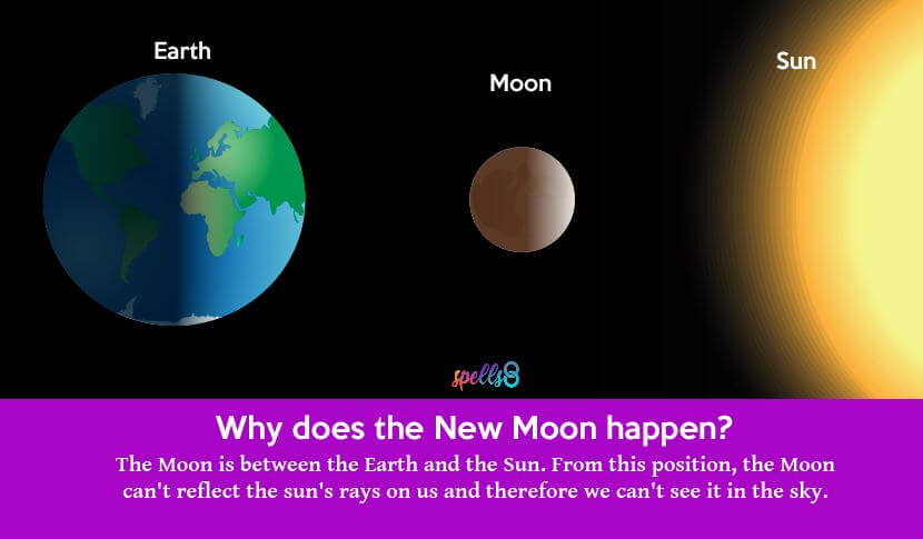 Why does the New Moon happen
