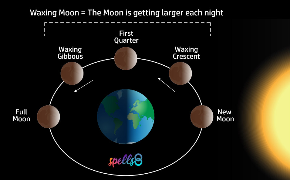 What is a Waxing Moon?