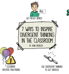 7 Ways to Inspire Divergent Thinking in the Classroom - John Spencer [ 1080 x 1920 Pixel ]