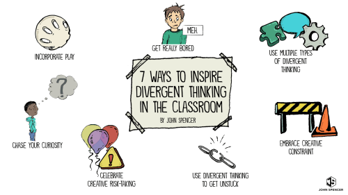 small resolution of 7 Ways to Inspire Divergent Thinking in the Classroom - John Spencer