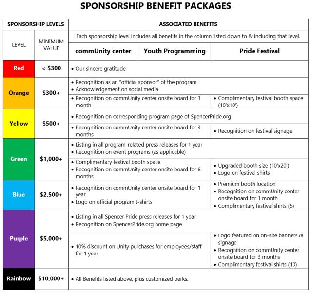 2020 Sponsorship Levels and Benefits