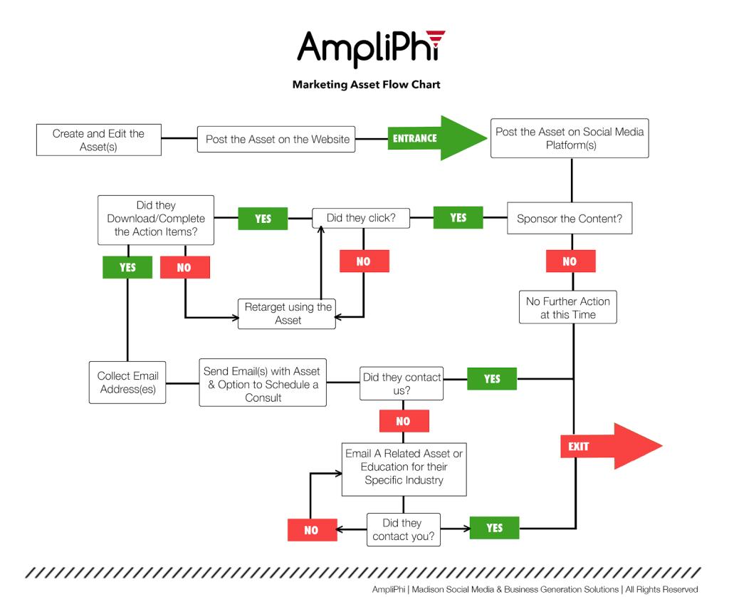 AmpliPhi Marketing Asset Flow Chart