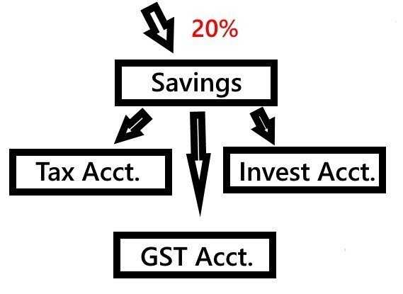Save Before Spend - Bank Like the Wealthy