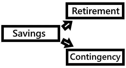 Basic Savings - Bank Like the Wealthy