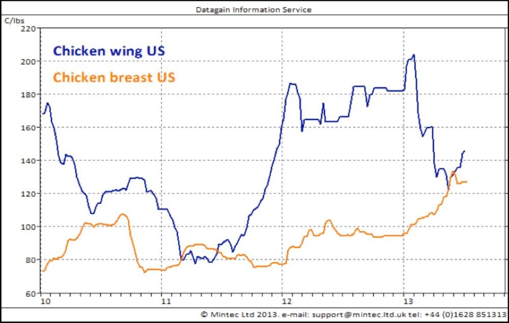 medium resolution of chicken prices