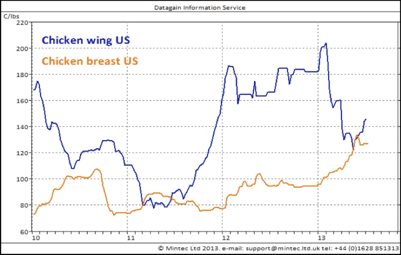 hight resolution of chicken prices