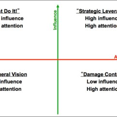 Diagram Of The Four Quadrants 110cc Chinese Atv Wiring A New Approach To Scenario Planning Procurement Strategy