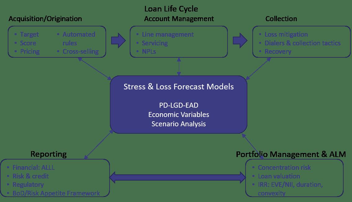 Integrating Risk Management  